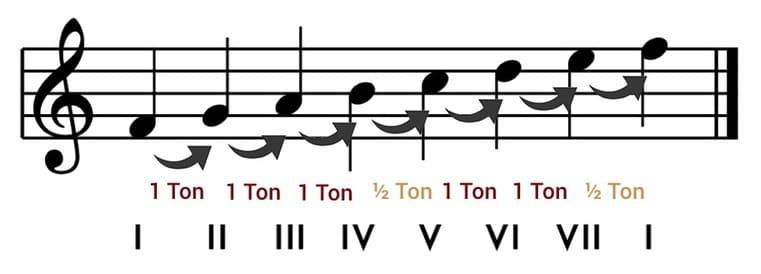 """Agencement des demi-tons dans une gamme de Fa lydien pour l'article """"Le Mode mineur : Partie 1 : La gamme mineure naturelle"""""""