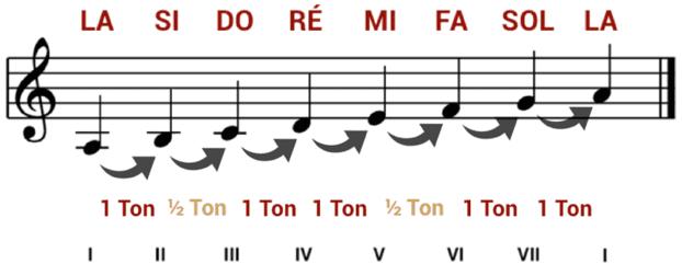 """Gamme de la mineur avec les degrés et les demi-tons pour l'article """"Le Mode mineur : Partie 1 : La gamme mineure naturelle"""""""