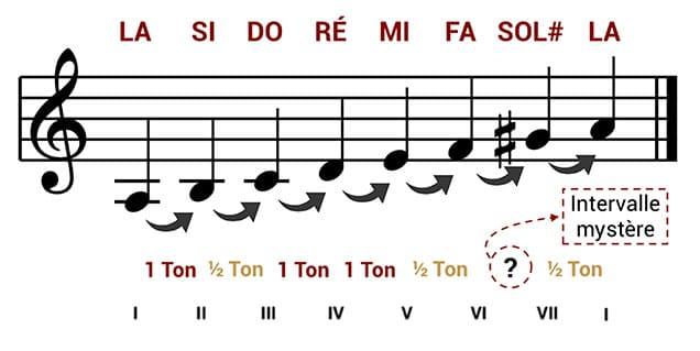"""Recherche de l'intervalle de seconde augmentée pour l'article """"Le mode mineur, 2nde partie : la gamme mineure mélodique"""""""