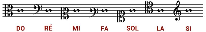"""Gamme de Do sur 7 clés pour l'article """"Les Notes De Musique Sur La Portée"""""""
