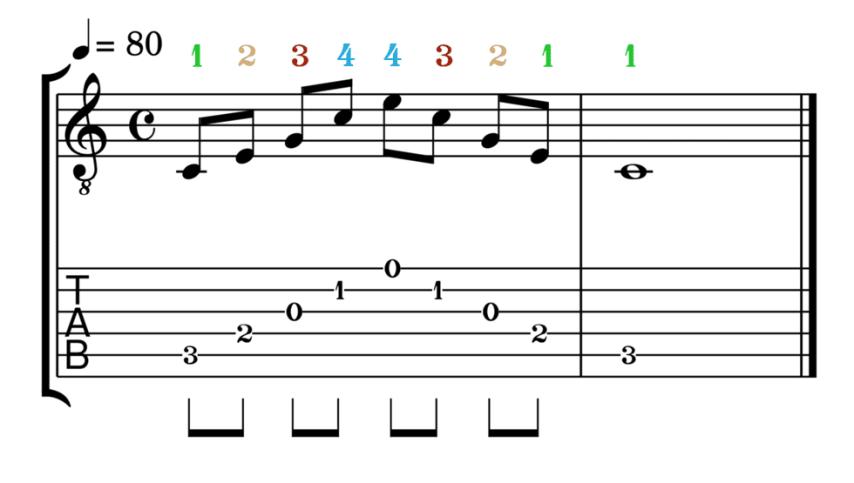 """Accord de Do Majeur joué en arpèges avec la possibilité 1 pour l'article """"Les Arpèges À La Guitare"""""""