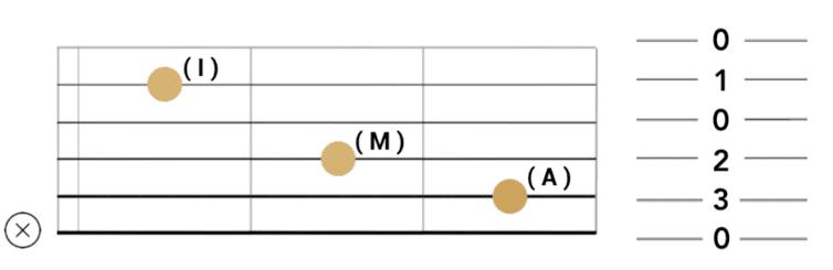 """Construction de l'accord de Do Majeur pour l'article """"Les 4 Accords Magiques À La Guitare"""""""