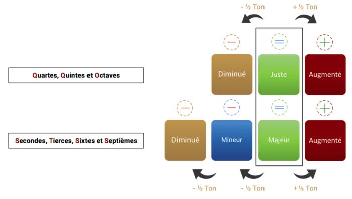"""Schéma de calcul des intervalles pour l'article """"Les Intervalles En Musique"""""""