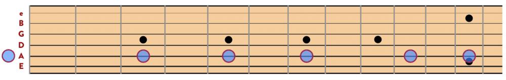 """Gamme pentatonique de La sur une seule corde de guitare pour l'article """"La Gamme Pentatonique à la Guitare"""""""