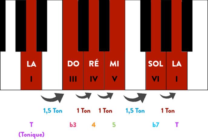 """Gamme pentatonique de la mineur sur un piano avec les degrés et les intervalles pour l'article """"La Gamme Pentatonique à la Guitare"""""""