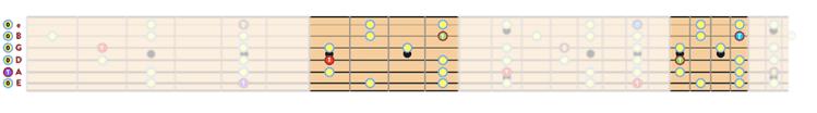 """Position 2 de la gamme pentatonique de La mineur sur 2 octaves pour l'article """"La Gamme Pentatonique à la Guitare"""""""