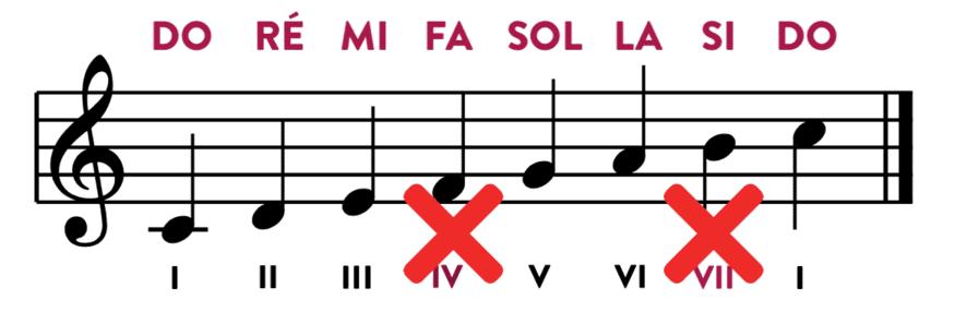 """Suppression des degrés IV et VII dans la gamme de Do Majeur pour l'article """"La Gamme Pentatonique à la Guitare"""""""