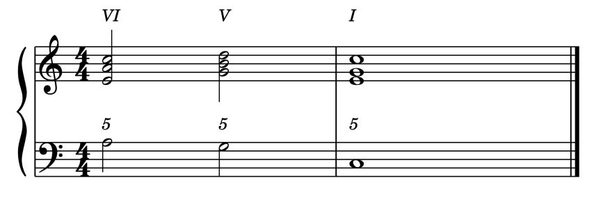 """Cadence Italienne VI - V - I pour l'article """"Les Cadences En Musique"""""""