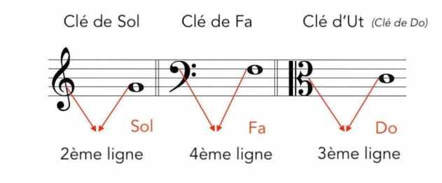 """Fonctionnement du calcul des notes pour chaque clé pour l'article """"Les Différentes Clés en Musique"""""""