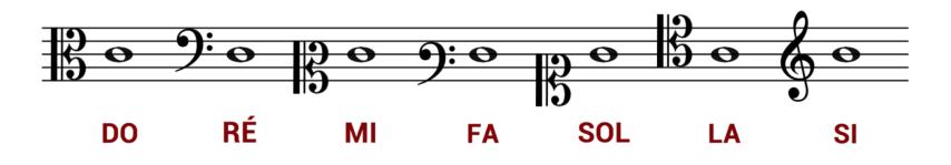 """Montée de la gamme sur 7 clés différentes pour l'article """"Les Différentes Clés en Musique"""""""