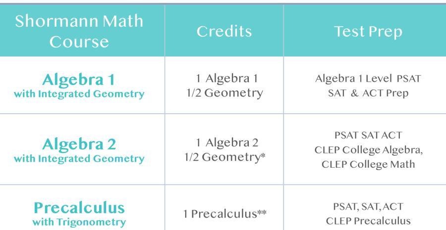 Shormann Math Sequence Chart.png