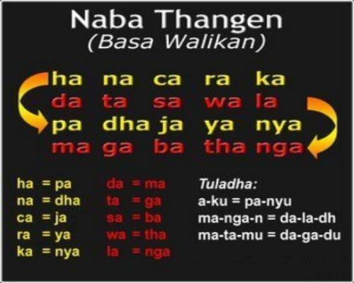 Dagadu kiwalan dan fenomena bahasa prokem walikan Nusantara