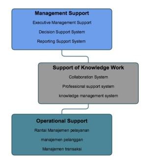 Definisi Sistem Informasi