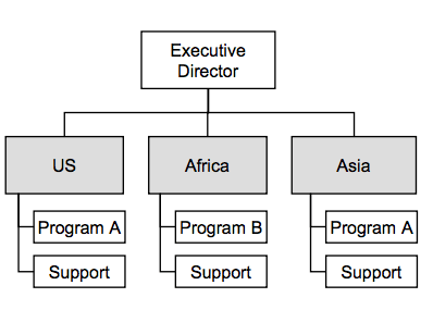 Struktur Organisasi 5
