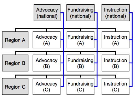 struktur organisasi 3