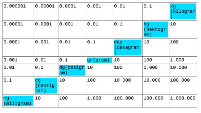 tabel konversi satuan berat 2
