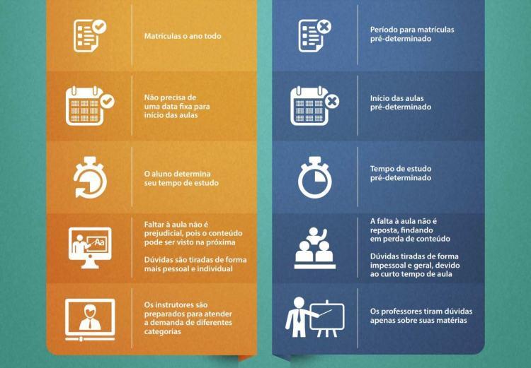 Infográfico: Qual método de ensino utilizar?