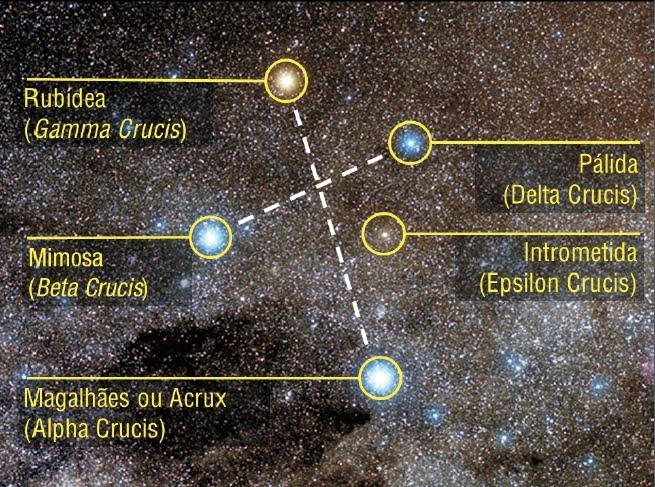 Cruzeiro do Sul ou Crux