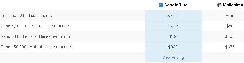 SendinBlue vs MailChimp ~ Top Email Marketing Platforms!