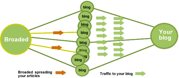 traffic without SEO or social media