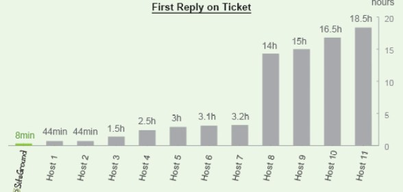 SiteGround general tickets reply