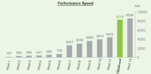 siteground general performance speed