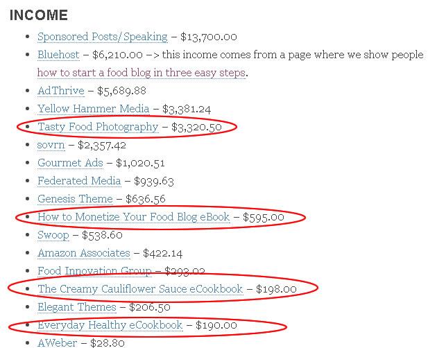 creating money making food blog