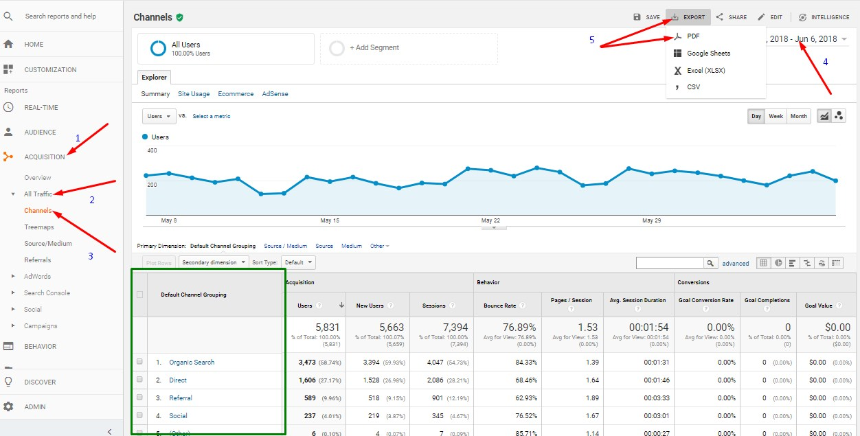 google analytics report for traffic sources