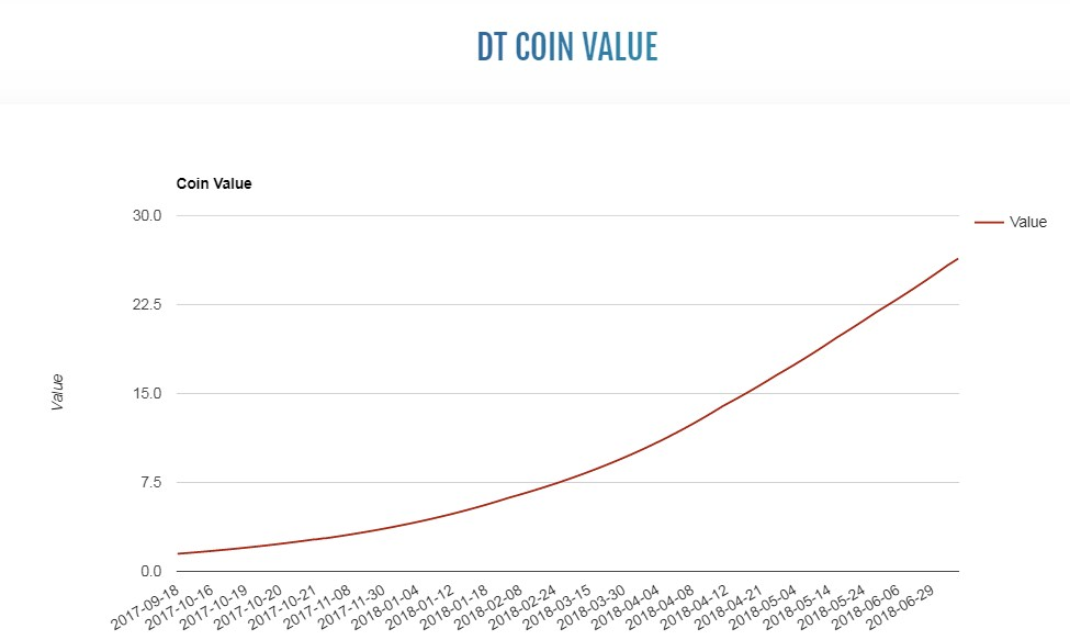 dt coin value