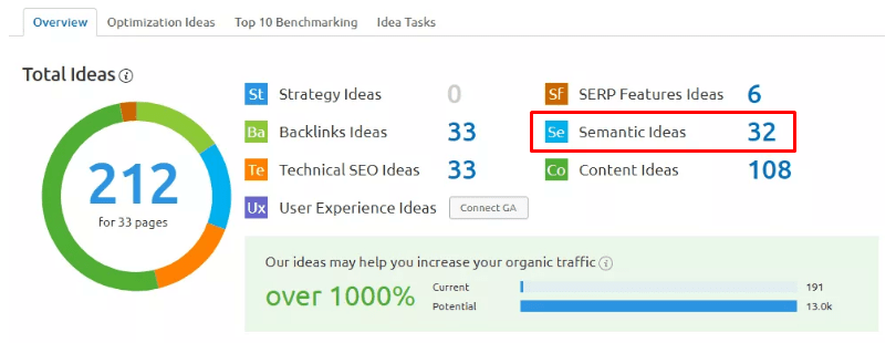semantic ideas