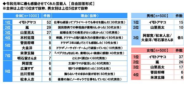 スカパー!調べ 令和元年に最も感動させてくれた芸能人 1位「イモトアヤコ」 2位「嵐」 3位「山里亮太」