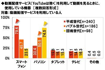 J:COM調べ 動画配信サービスで動画を見るときに使う機器 平成世代は「スマホ」、バブル世代・団塊世代は「パソコン」