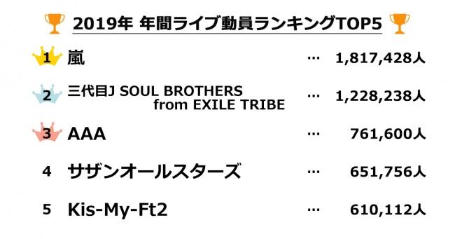 2019年 年間ライブ動員ランキングを公開!1位は嵐、2位は三代目 J SOUL BROTHERS from EXILE TRIBE、3位はAAA