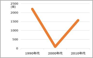 「はぴだんぶい」6キャラクターの 国内サンリオショップ向け商品開発数の推移