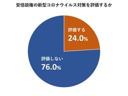 76%が安倍政権のコロナ対応「評価しない」。政府の新型コロナ対策に係る世論調査