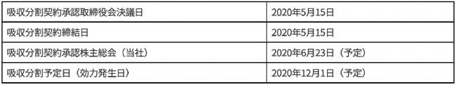 会社分割(吸収分割)による株式会社WOWOWプラスの一部事業承継に関するお知らせ