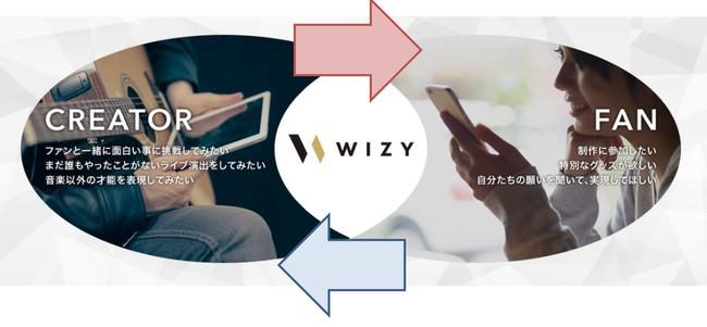 デジタルハリウッドとレコチョクがクリエイター発掘・支援で業務提携~WIZYのクリエイターコラボ企画に学生・卒業生などが参加~