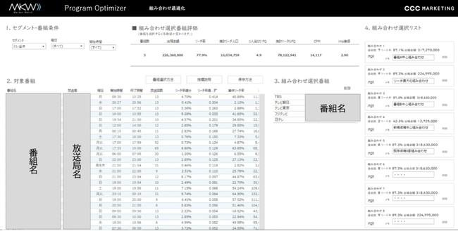 CCCマーケティング、TVCM出稿分析ツール「MKW Program Optimizer」を提供開始