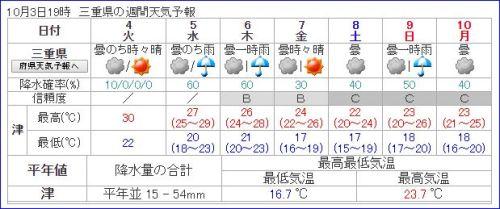 津まつり 天気予報