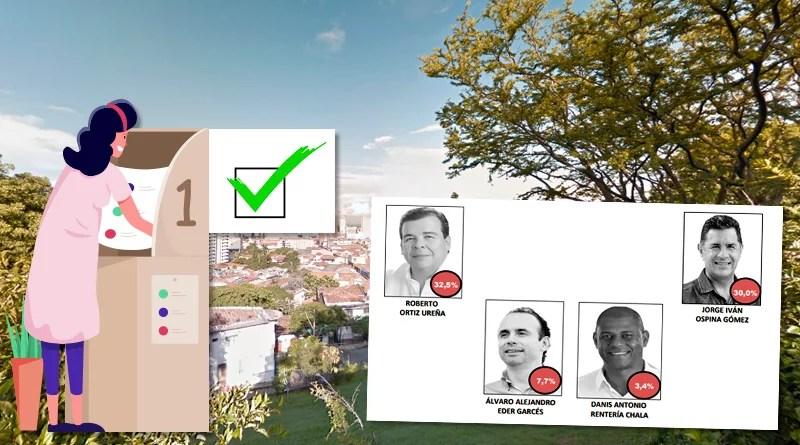 Intención de voto 32% para Roberto Ortiz y 30% para Jorge Ivan Ospina