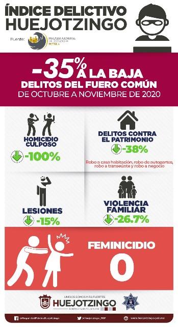 A LA BAJA INCIDENCIA DELICTIVA EN HUEJOTZINGO, DISMINUYE 35%: FISCALÍA GENERAL DEL ESTADO DE PUEBLA