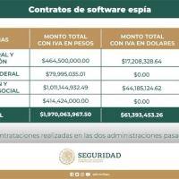CONTRATOS DE SOFTWARE ESPIA AFECTARON AL ERARIO POR MIL 970 MDP, ADEMÁS DE 61.3 MDD
