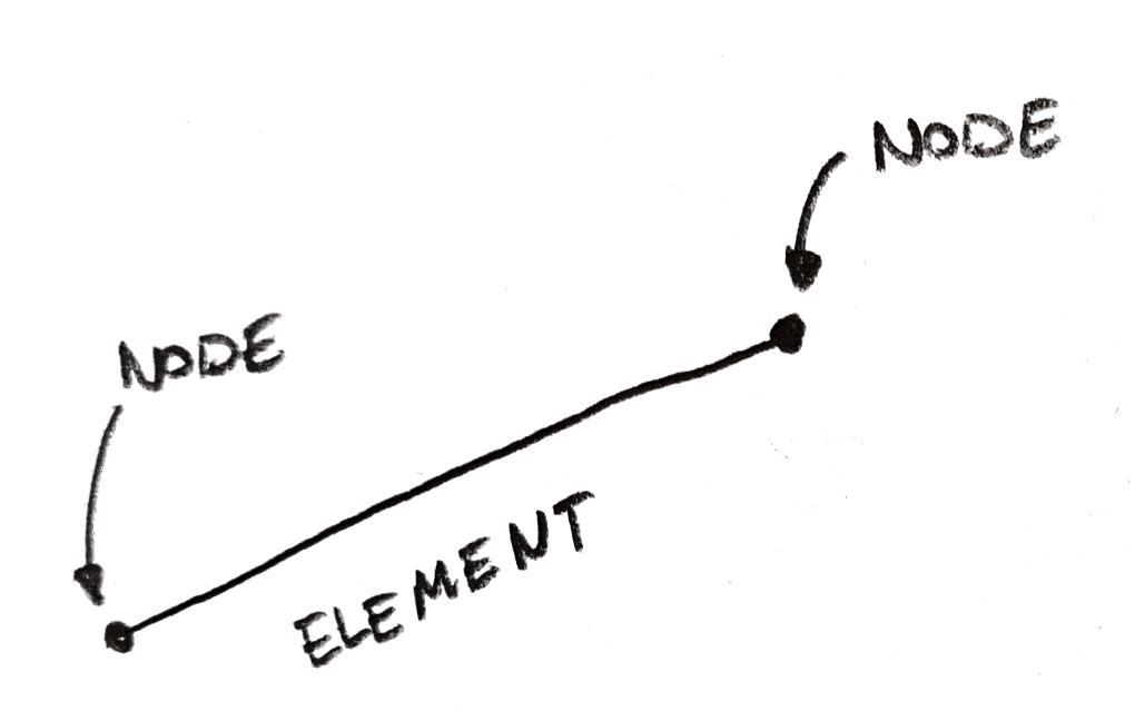 What are Nodes and Elements in Finite Element Analysis