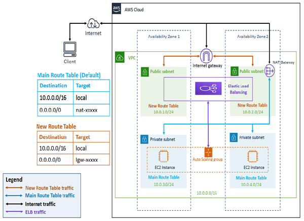 Create a highly available ArcGIS Server site in a DMZ network architecture—ArcGIS Enterprise in the cloud   Documentation for ArcGIS Enterprise