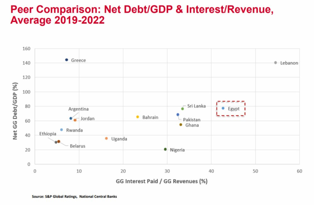 medium resolution of exclusive s p s two cents on egypt s post imf landscape egypt has begun to see the small green shoots of recovery but serious risks remain to the