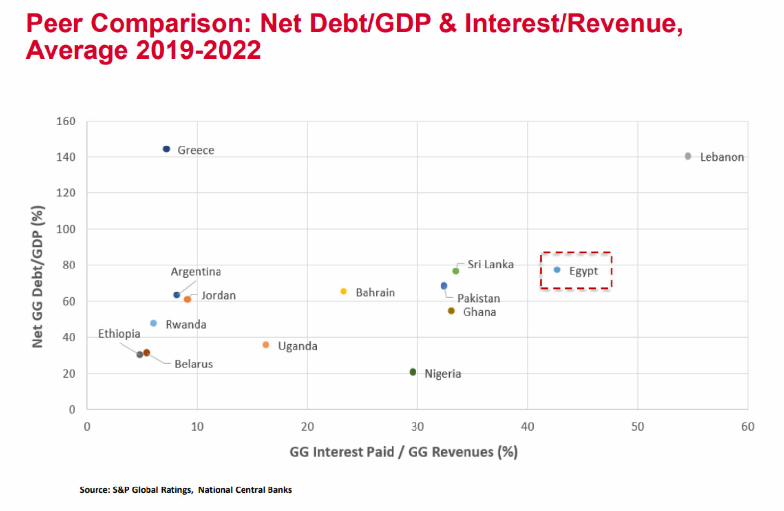 hight resolution of exclusive s p s two cents on egypt s post imf landscape egypt has begun to see the small green shoots of recovery but serious risks remain to the