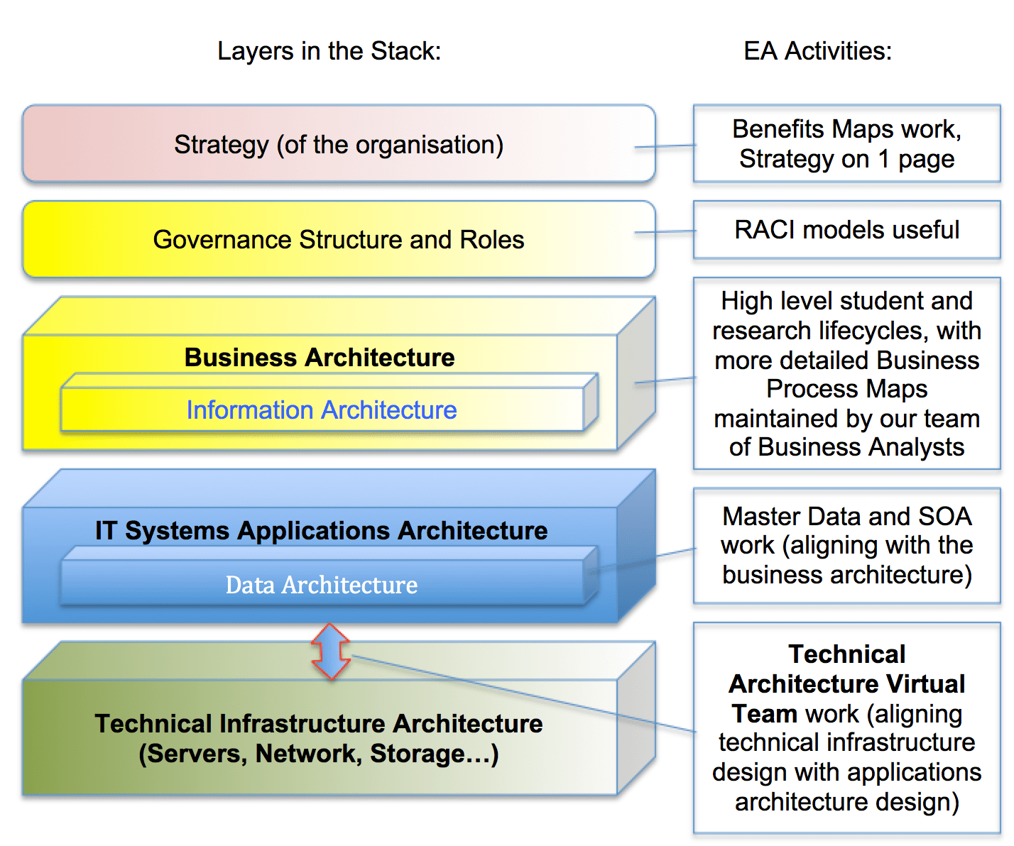 hight resolution of layers in the architecture stack