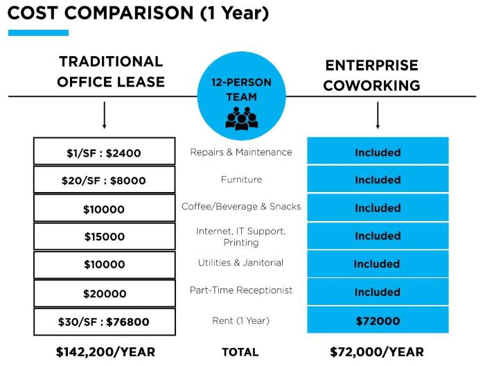coworking cost comparison