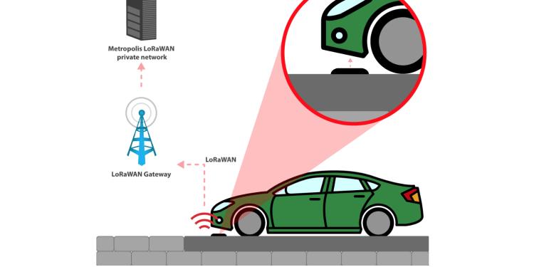libelium smart parking