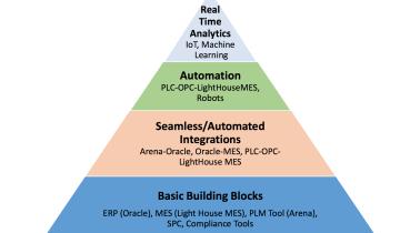 smart factory building blocks